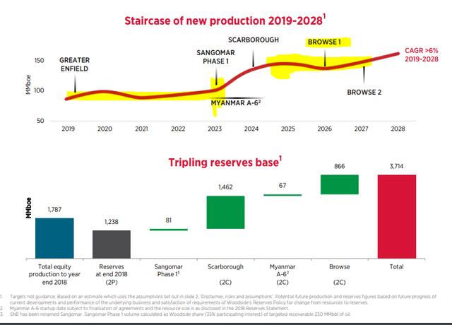 Woodside growth timeline – Source: Woodside Investor Presentation