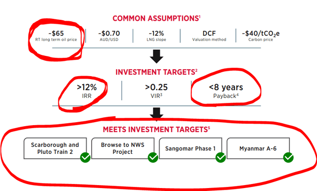 Woodside's expectations - Source: Woodside Investor Presentation