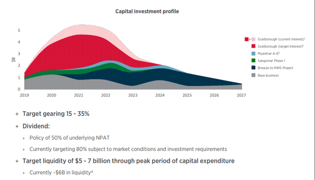 Woodside's capital investment projections - Source: Woodside Investor Presentation