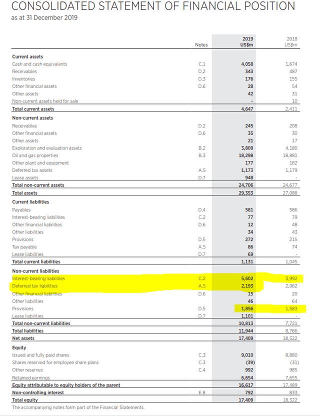 Woodside balance sheet - Source: Woodside 2019 report