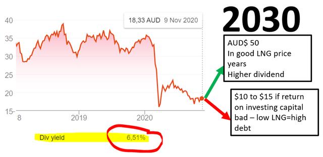Woodside stock price forecast