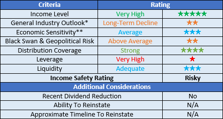 Crestwood Equity Partners ratings