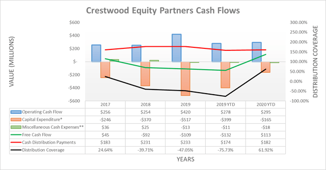 Crestwood Equity Partners cash flows