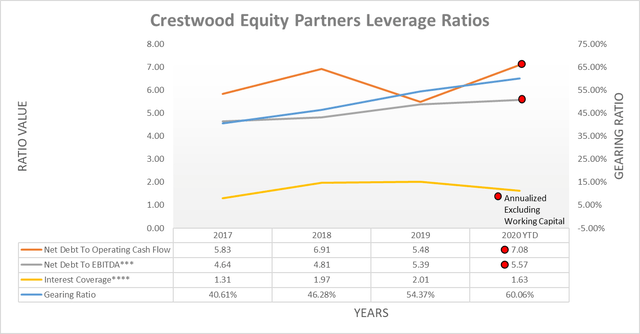 Crestwood Equity Partners leverage ratios