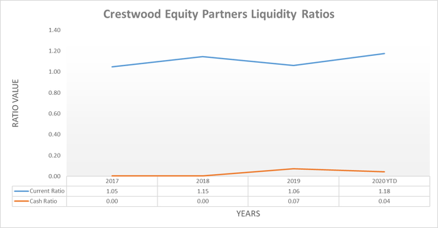 Crestwood Equity Partners liquidity ratios