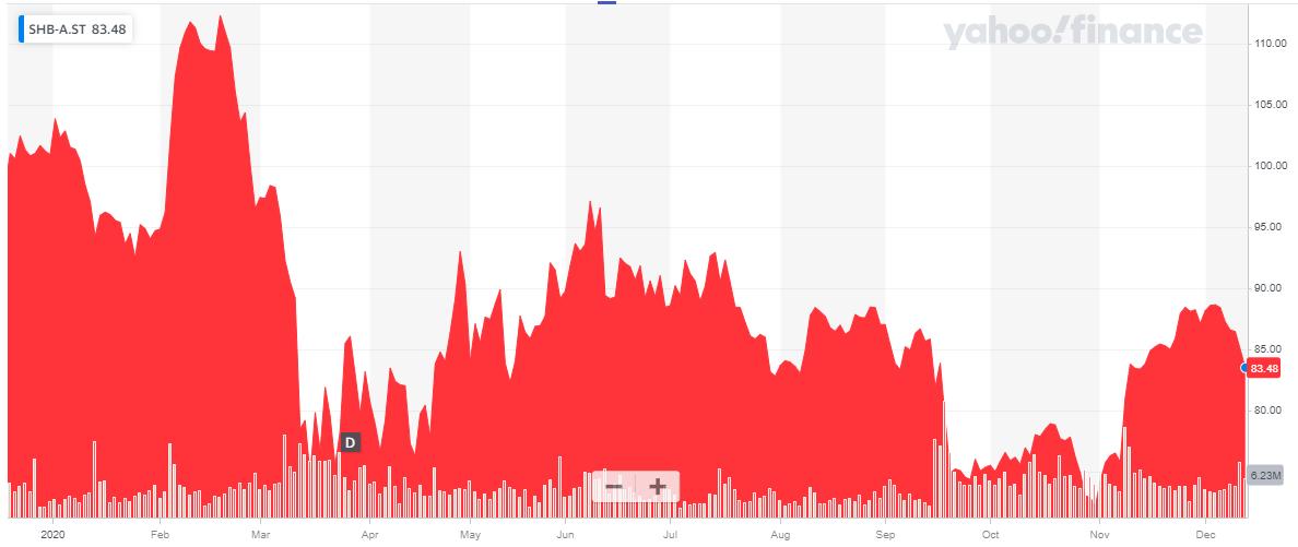 handelsbanken forex prognozė youtube savaitės galimybė šnipų prekyba