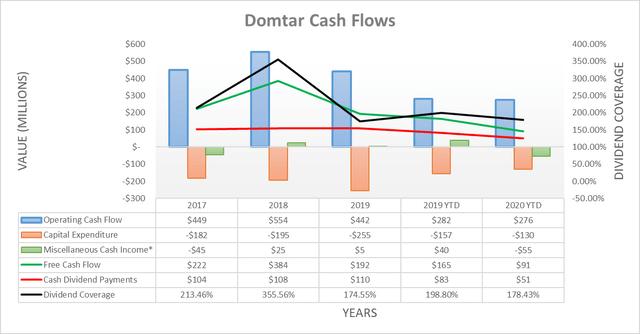 Domtar cash flows