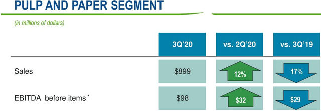 Domtar paper and pulp segment