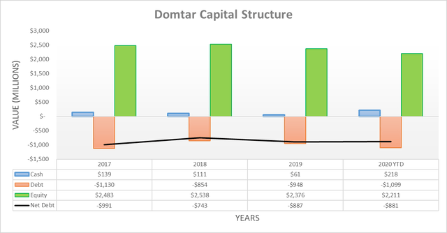 Domtar capital structure