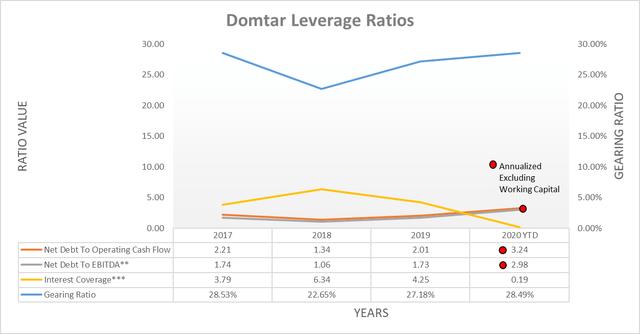 Domtar leverage ratios