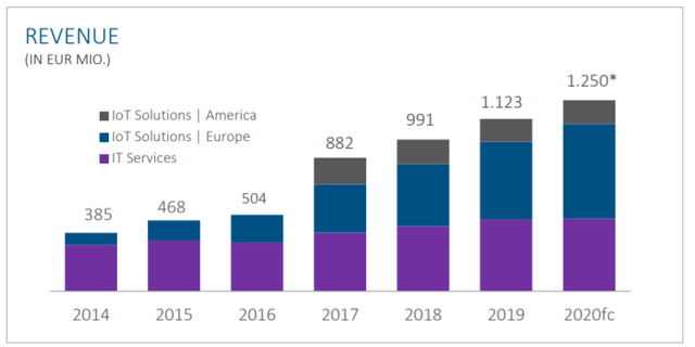 Revenue over the last years – Source: Investor relation presentation