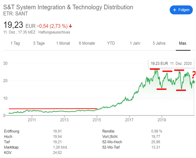 S&T historical stock chart – Source: Google
