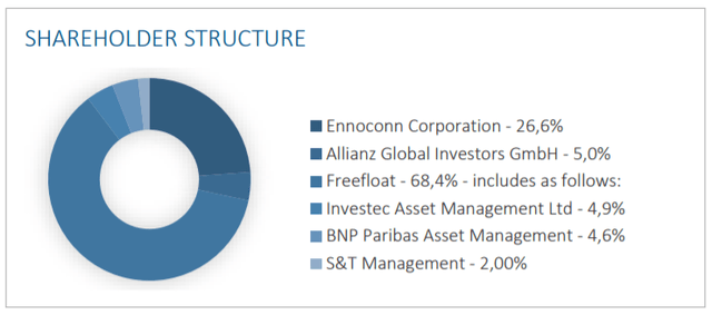 Shareholder structure of S&T – Source: Q3 2020