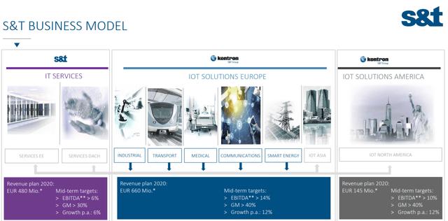 S&T business model – Source: Investor relation presentation