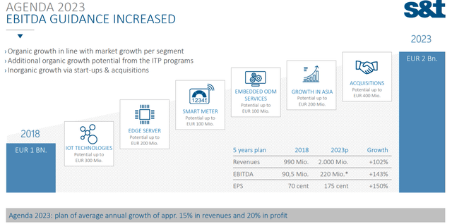 Guideline to achieve 2 billion EUR revenue – Source: Investor relation presentation