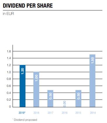 Schoeller-Bleckmann dividend history – Source: Annual report 2019