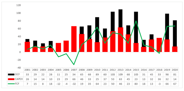 Cash flow analysis – Source: Q3 2020 report, own graphic