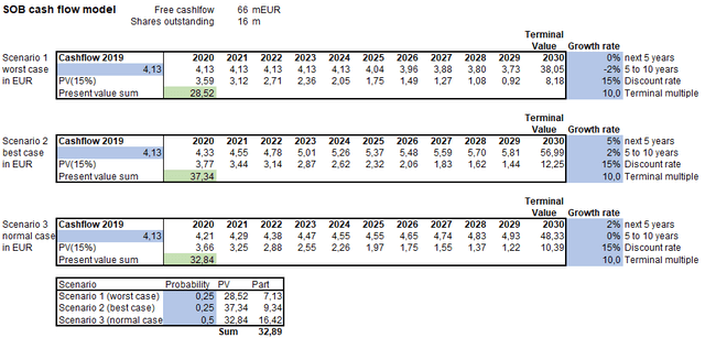 Cash flow model (2020 cashflow number, 15% discount rate) – Source: own calculation