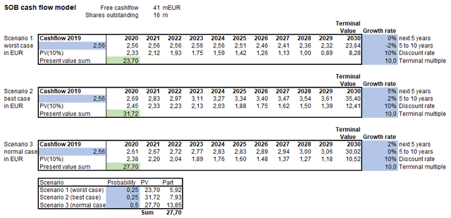 Cash flow model (Ø 10-year cashflow number, 10% discount rate) – Source: own calculation