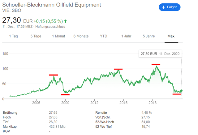 SBO stock historical stock chart – Source: Google