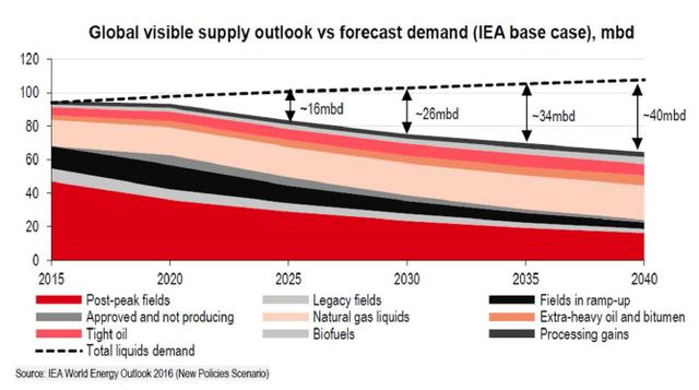 Forecast of oil – Source: Company presentation
