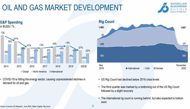 Oil and gas market development – Source: Q3 2020 report