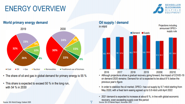 Energy overview – Source: Q3 2020 report