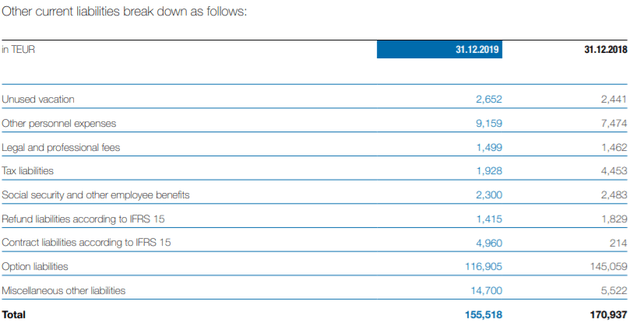 Other liabilities – Source: Annual report 2019