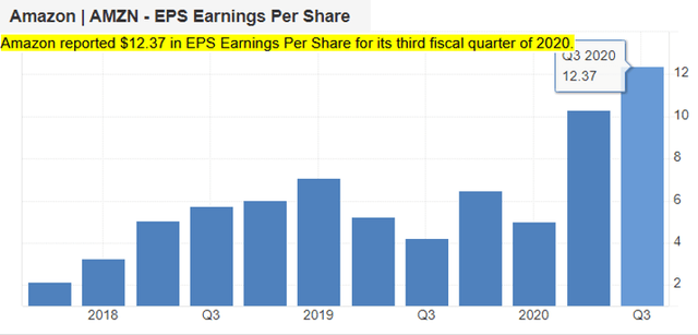 Amazon quarterly earnings – Source: Trading Economics AMZN Earnings