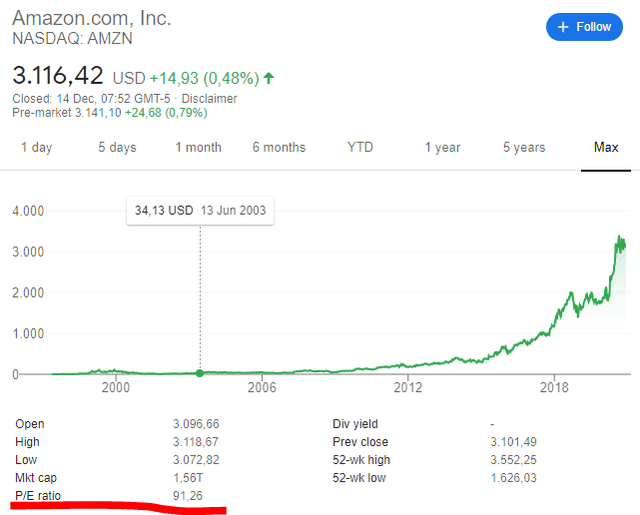 Amazon stock price - intrinsic value