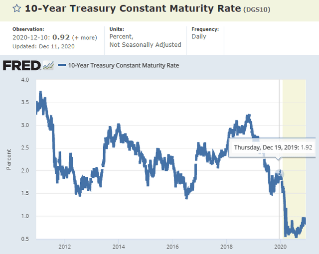 U.S. 10-year Treasury – Source: FRED