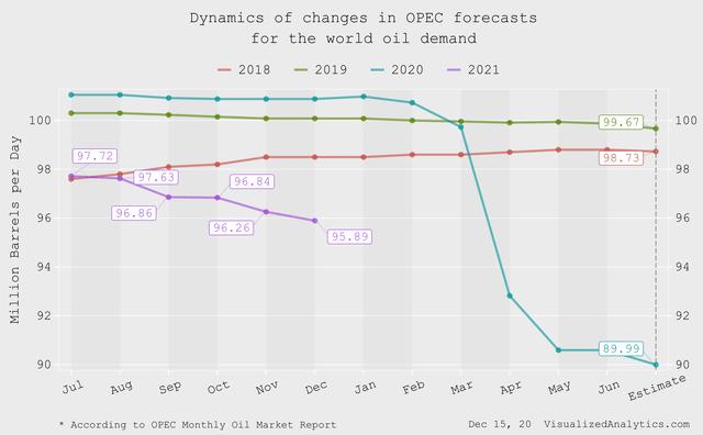 dynamics of OPEC forecasts regarding oil demand in 2021