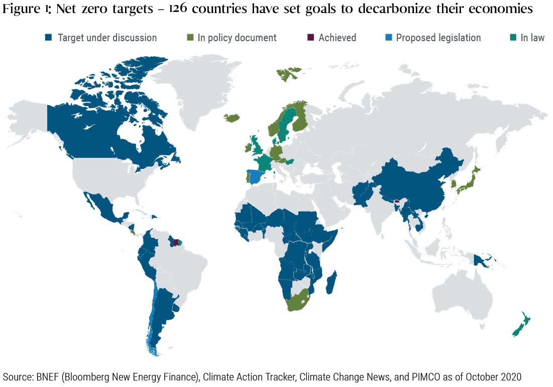 Figure 1 is a map of the world highlighting countries that have made various commitments to net zero carbon targets as of October 2020. In some cases the targets are under discussion or proposed legislation; in other countries they are already policy. Among major economies, several countries in Europe as well as the UK, Japan, South Africa, and New Zealand have net zero targets as part of law or policy. China, Argentina, Mexico, and several other emerging market nations have carbon targets under discussion.