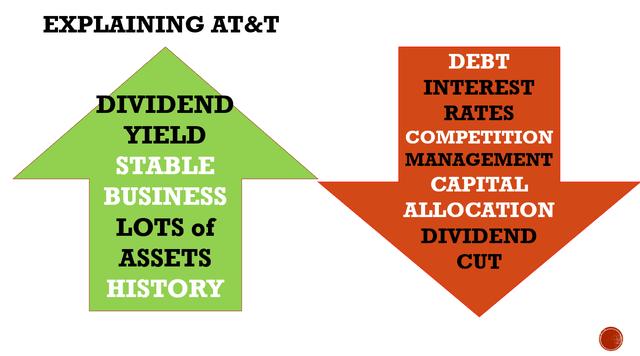 AT&T stock analysis