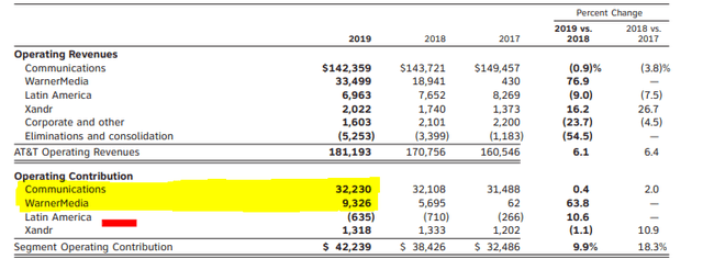 AT&T financial business overview – Source: AT&T 2019 Annual Report
