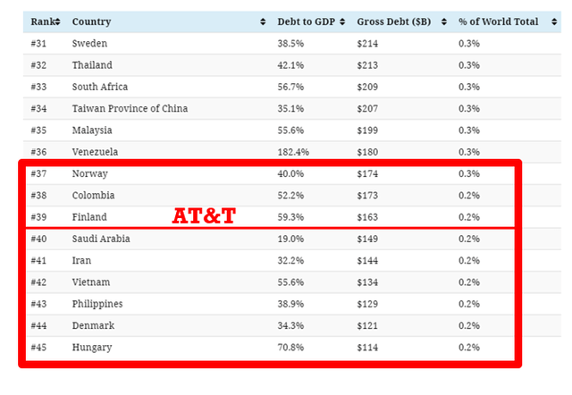 AT&T debt levels are similar to Finland and higher than Denmark – Source: Visual Capitalist