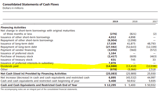 AT&T dividend payments from cash flow statement - Source: AT&T 2019 Annual Report