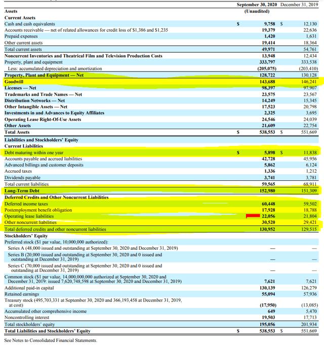 Q3 2020 AT&T balance sheet or should I call it debt sheet – Source: AT&T SEC filings
