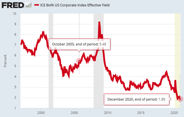 ICE BofA US Corporate Index Effective Yield – Source: FRED