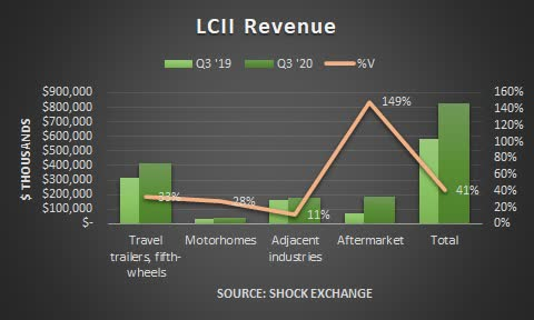 LCI Industries Q3 2020 revenue. Source: Shock Exchange