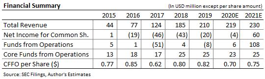 Bluerock residential REIT Income Forecast