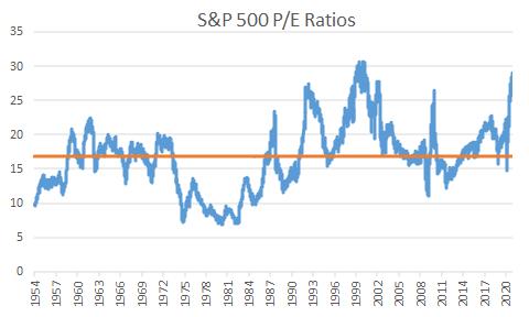 S&P 500 P/E Ratio HIstory