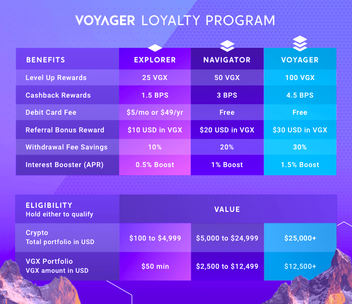 voyager crypto stock)