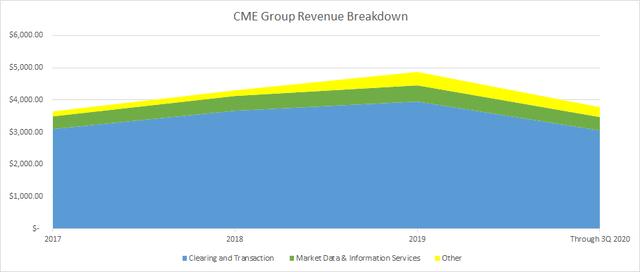 CME Group Revenue Breakdown