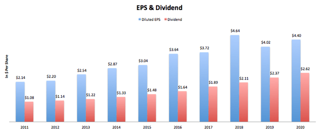 WD-40 Co EPS & Dividend