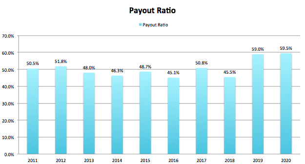 WD-40 Co Payout Ratio