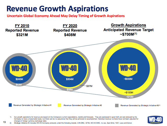 WD-40 Co Growth Forecast