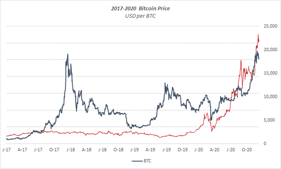 The Crypto Bubble And Inflation Cryptocurrency Btc Usd Seeking Alpha