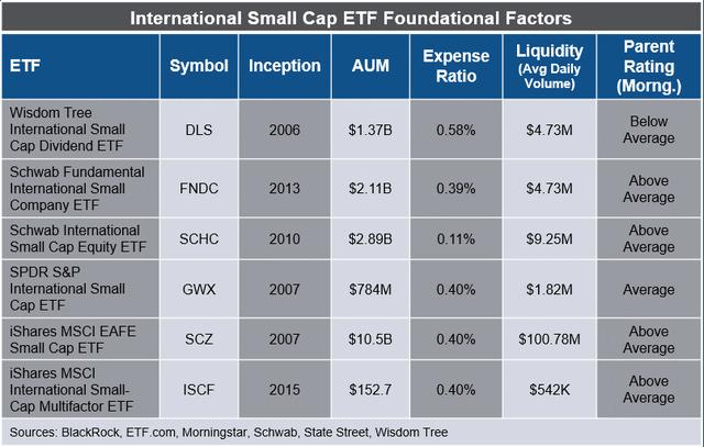 International small-cap ETF foundational factors