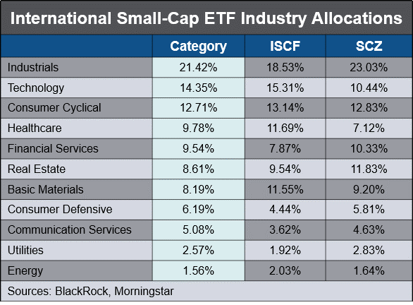 scz iscf industry allocations